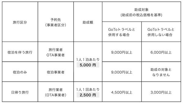 もっと楽しもう!TokyoTokyoの助成する商品の最低価格